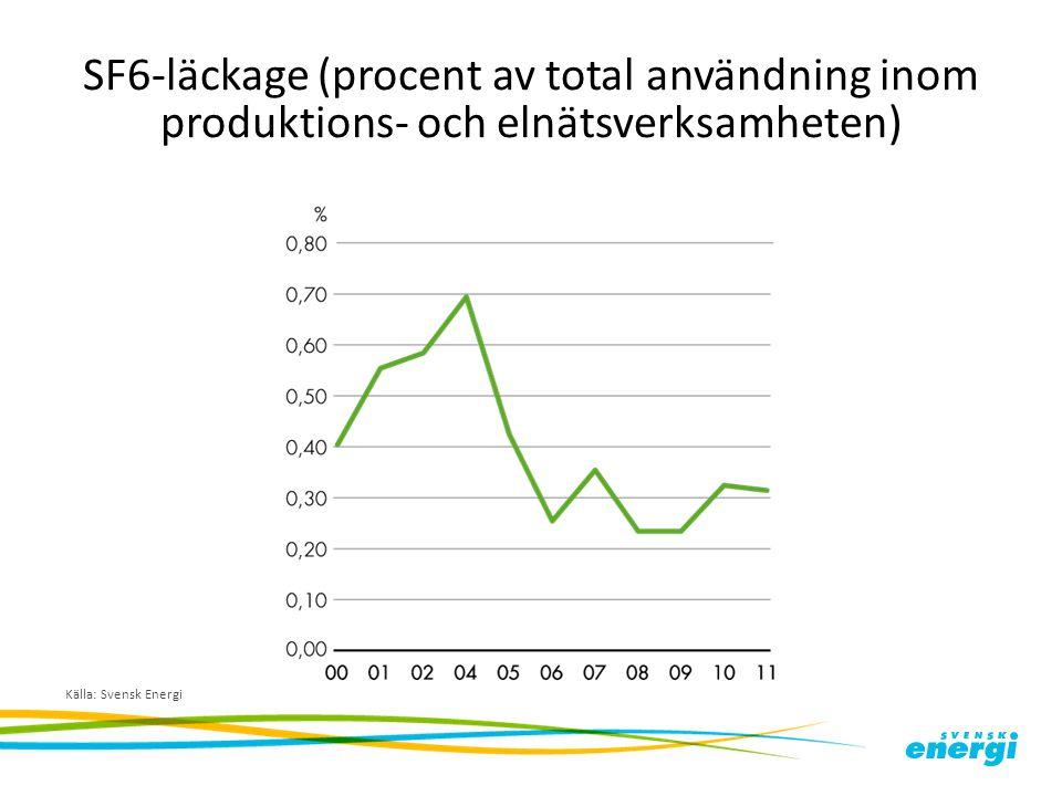 SF6-läckage (procent av total användning inom produktions- och elnätsverksamheten) Källa: Svensk Energi