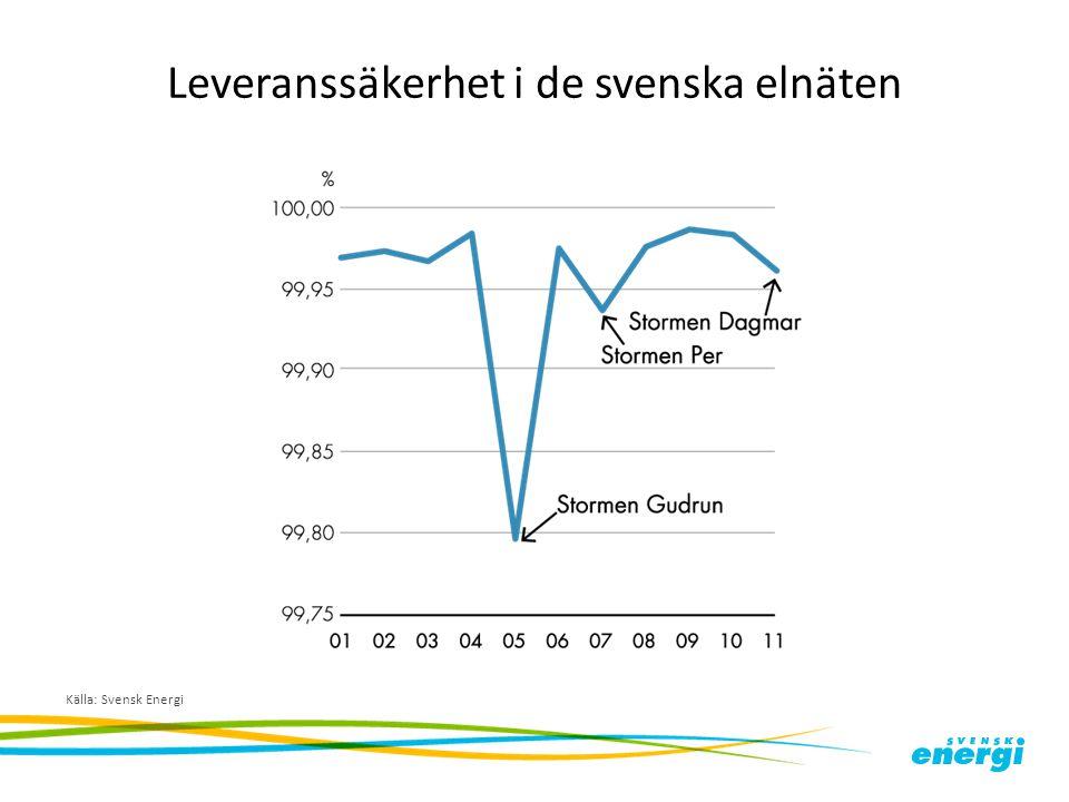 Leveranssäkerhet i de svenska elnäten Källa: Svensk Energi