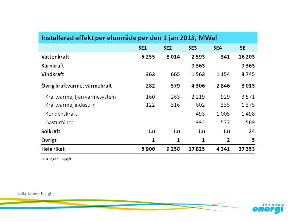 Källa: Svensk Energi Installerad effekt per elområde per den 1 jan 2013, MWel SE1SE2SE3SE4SE Vattenkraft5 2558 0142 59334116 203 Kärnkraft9 363 Vindkr