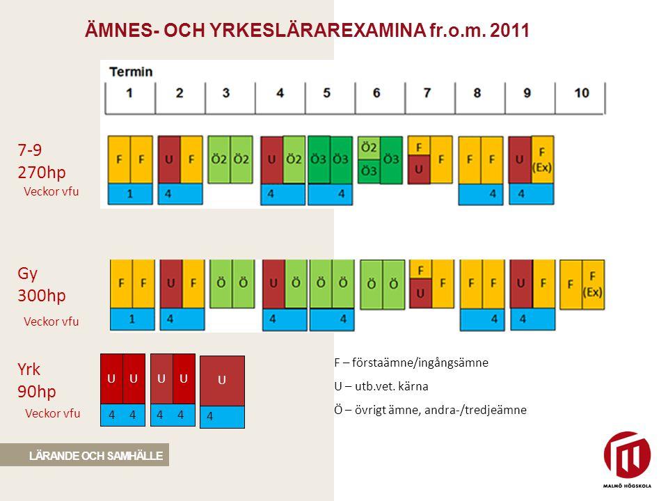 ÄMNES- OCH YRKESLÄRAREXAMINA fr.o.m. 2011 1 2 3 4 5 6 7 8 9 10 Termin 7-9 270hp Veckor vfu Yrk 90hp Veckor vfu F – förstaämne/ingångsämne U – utb.vet.