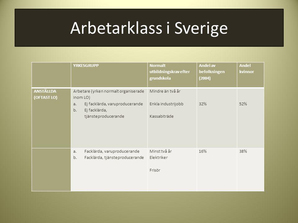Arbetarklass i Sverige YRKESGRUPP Normalt utbildningskrav efter grundskola Andel av befolkningen (2004) Andel kvinnor ANSTÄLLDA (OFTAST LO) Arbetare (