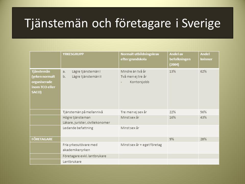 Tjänstemän och företagare i Sverige YRKESGRUPP Normalt utbildningskrav efter grundskola Andel av befolkningen (2004) Andel kvinnor Tjänstemän (yrken n