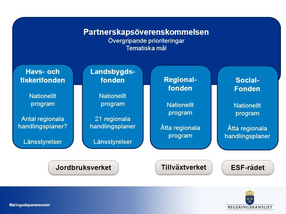 Näringsdepartementet Partnerskapsöverenskommelsen Övergripande prioriteringar Tematiska mål Havs- och fiskerifonden Nationellt program Antal regionala handlingsplaner.