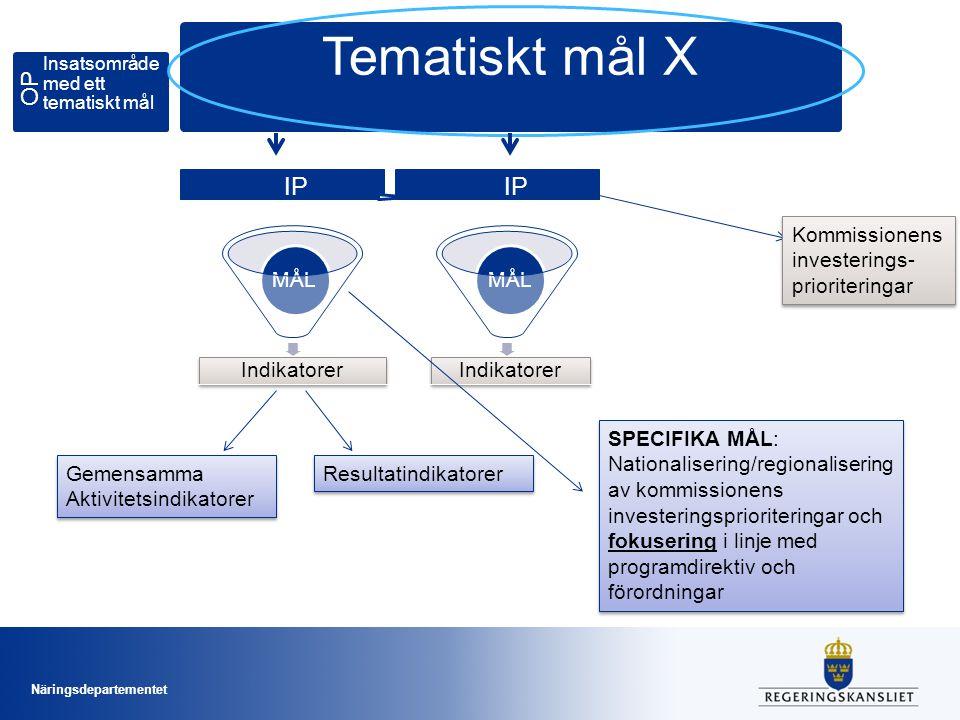 Näringsdepartementet Tematiskt mål X OP Insatsområde med ett tematiskt mål IP Kommissionens investerings- prioriteringar Indikatorer MÅL Indikatorer MÅL Gemensamma Aktivitetsindikatorer Gemensamma Aktivitetsindikatorer Resultatindikatorer SPECIFIKA MÅL: Nationalisering/regionalisering av kommissionens investeringsprioriteringar och fokusering i linje med programdirektiv och förordningar
