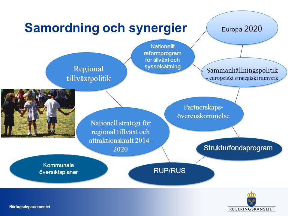 Näringsdepartementet Samordning och synergier Europa 2020 Sammanhållningspolitik - europeiskt strategiskt ramverk Partnerskaps- överenskommelse Regional tillväxtpolitik Nationell strategi för regional tillväxt och attraktionskraft 2014- 2020 RUP/RUS Strukturfondsprogram Kommunala översiktsplaner Nationellt reformprogram för tillväxt och sysselsättning