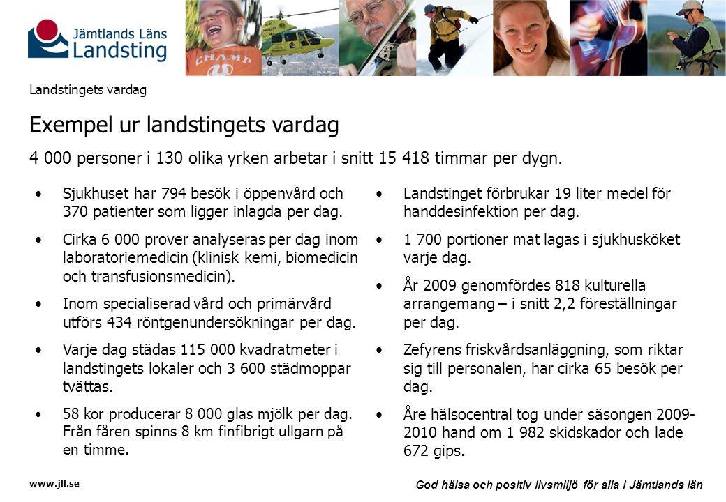 www.jll.se God hälsa och positiv livsmiljö för alla i Jämtlands län Landstingets vardag •Sjukhuset har 794 besök i öppenvård och 370 patienter som lig