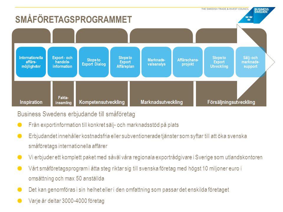 SMÅFÖRETAGSPROGRAMMET Business Swedens erbjudande till småföretag Från exportinformation till konkret sälj- och marknadsstöd på plats Erbjudandet innehåller kostnadsfria eller subventionerade tjänster som syftar till att öka svenska småföretags internationella affärer Vi erbjuder ett komplett paket med såväl våra regionala exportrådgivare i Sverige som utlandskontoren Vårt småföretagsprogram i åtta steg riktar sig till svenska företag med högst 10 miljoner euro i omsättning och max 50 anställda Det kan genomföras i sin helhet eller i den omfattning som passar det enskilda företaget Varje år deltar 3000-4000 företag