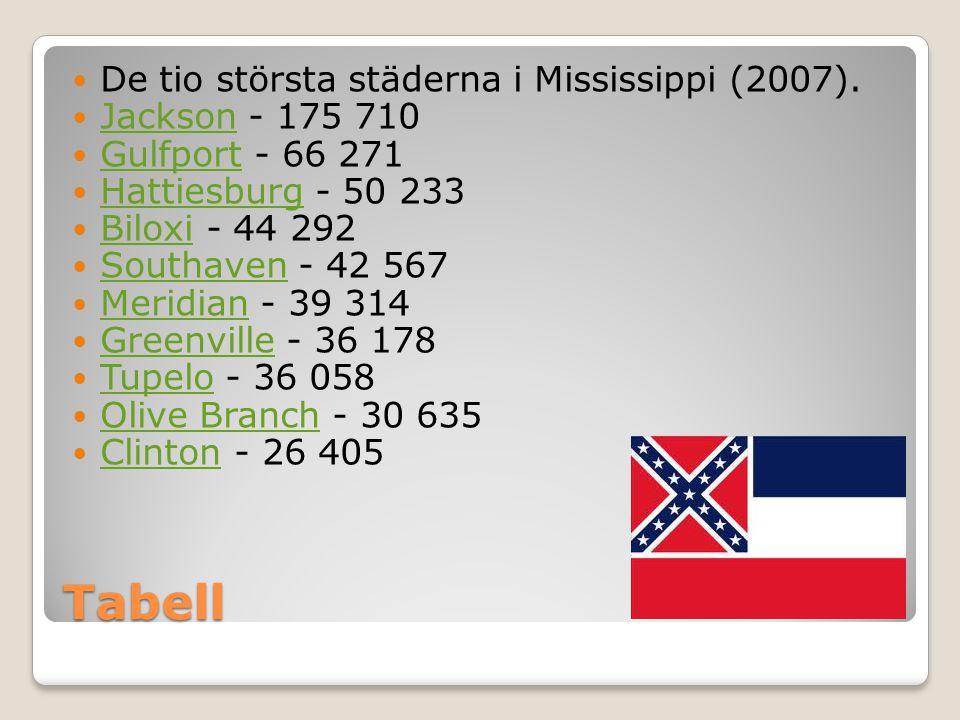 Tabell  De tio största städerna i Mississippi (2007).