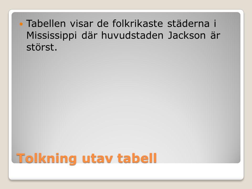 Tolkning utav tabell  Tabellen visar de folkrikaste städerna i Mississippi där huvudstaden Jackson är störst.