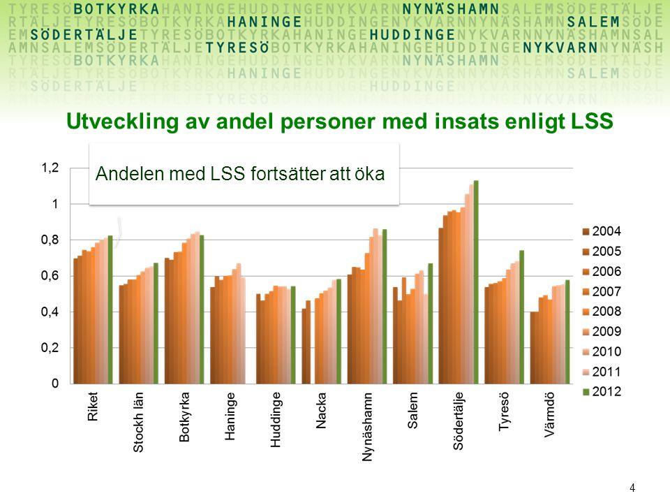 4 Utveckling av andel personer med insats enligt LSS Andelen med LSS fortsätter att öka
