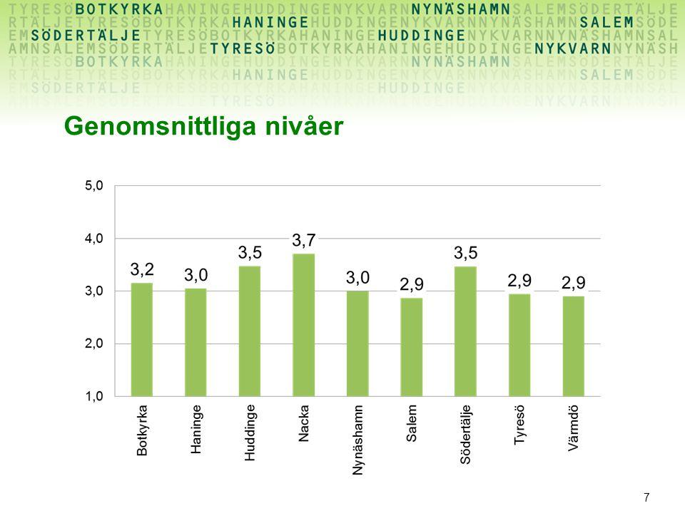 8 •Personaltäthet •Ambitionsnivå •Heltidsmått •Vakande natt Finns samband mellan kostnad och genomsnittliga nivåer?