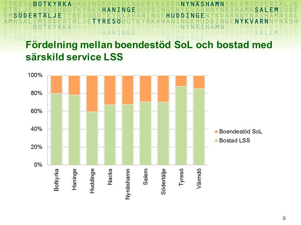 9 Fördelning mellan boendestöd SoL och bostad med särskild service LSS