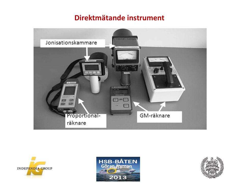 Direktmätande instrument Jonisationskammare Proportional- räknare GM-räknare Göran Nyman