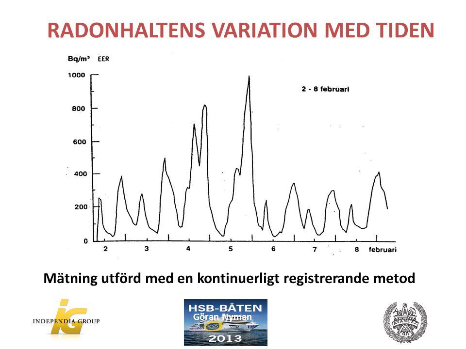 RADONHALTENS VARIATION MED TIDEN Mätning utförd med en kontinuerligt registrerande metod Göran Nyman