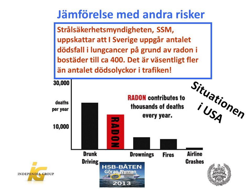 Strålsäkerhetsmyndigheten, SSM, uppskattar att I Sverige uppgår antalet dödsfall i lungcancer på grund av radon i bostäder till ca 400. Det är väsentl