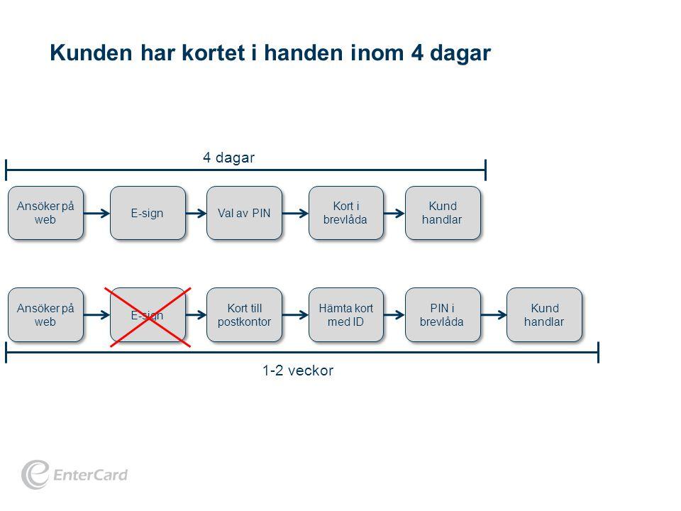Ansöker på web E-sign Val av PIN Kund handlar Kort i brevlåda Ansöker på web E-sign Kort till postkontor Kund handlar Hämta kort med ID PIN i brevlåda