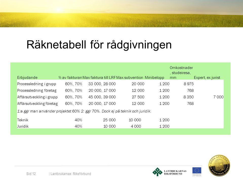 Räknetabell för rådgivningen   Lantbrukarnas Riksförbund Sid 12 Erbjudande% av fakturanMax faktura till LRFMax subventionMinibelopp Omkostnader, stude
