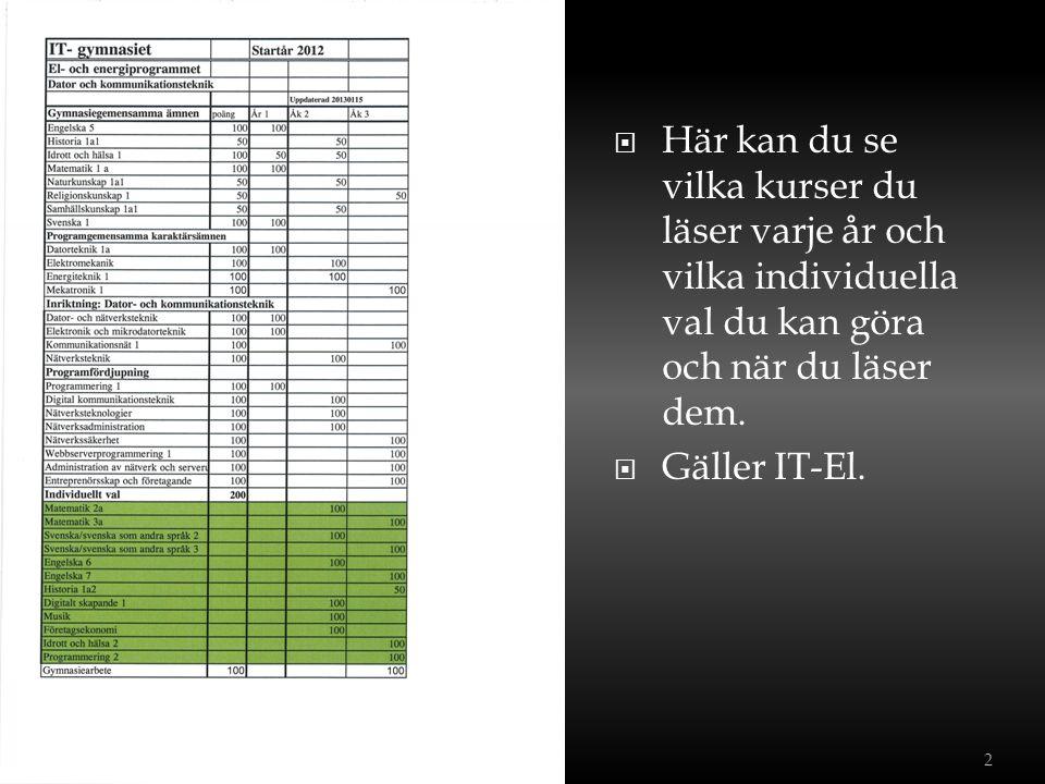 Betyg max 20,0 Meritpoäng+ 2,5 22,5 -Moderna språk 3, 0,5 mp -Moderna språk, 4 1,0 mp -Engelska 7, 1,0 mp -Matematik 0,5 för varje kurs över behörighet max 1,5 mp -Om man ej fått 1,5 mp i matematik: Ma 5 0,5 x 2 m + Ma specialisering 0,5 mp