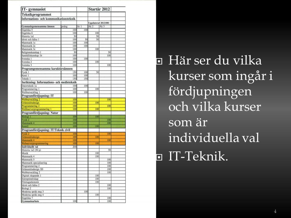  Här ser du vilka kurser som ingår i fördjupningen och vilka kurser som är individuella val  IT-Teknik. 4