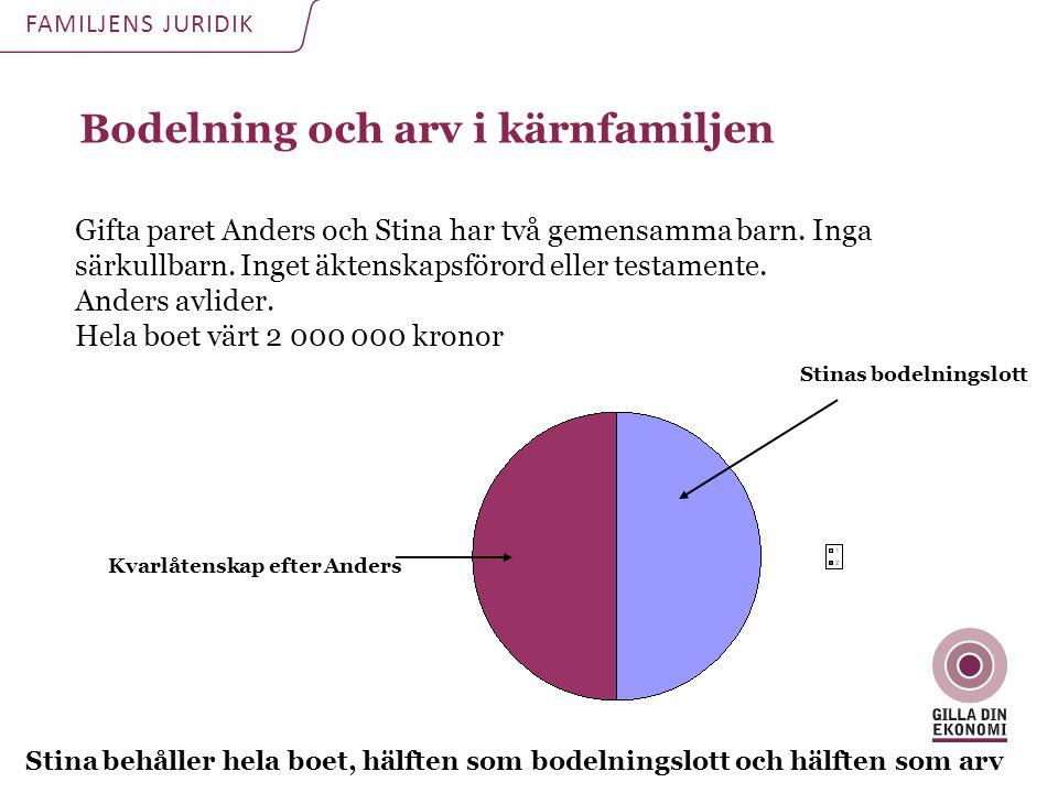 Bodelning och arv i kärnfamiljen FAMILJENS JURIDIK Gifta paret Anders och Stina har två gemensamma barn. Inga särkullbarn. Inget äktenskapsförord elle
