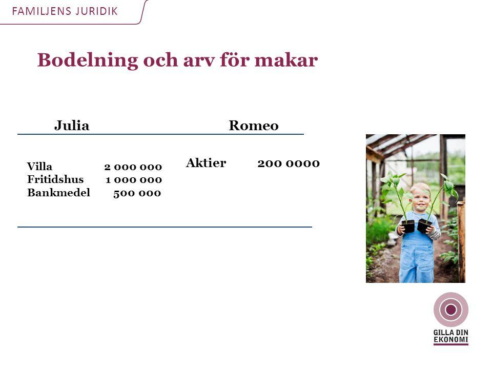 Bodelning och arv för makar FAMILJENS JURIDIK JuliaRomeo Villa 2 000 000 Fritidshus 1 000 000 Bankmedel 500 000 Aktier 200 0000