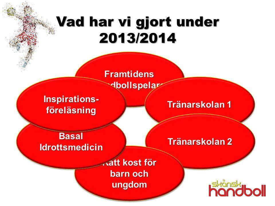 Vad har vi gjort under 2013/2014 Framtidens Handbollspelare Tränarskolan 1 Tränarskolan 2 Rätt kost för barn och ungdom Basal Idrottsmedicin Inspirations- föreläsning