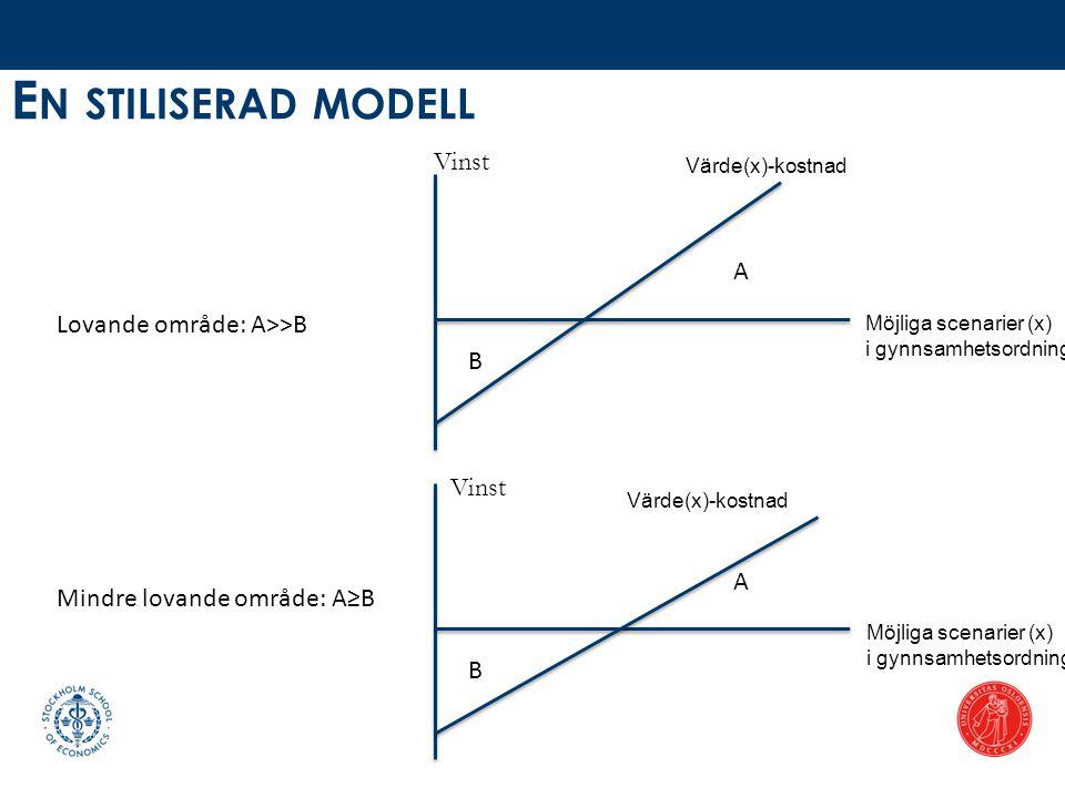 E N STILISERAD MODELL Värde(x)-kostnad Vinst A B Möjliga scenarier (x) i gynnsamhetsordning Lovande område: A>>B A B Möjliga scenarier (x) i gynnsamhe