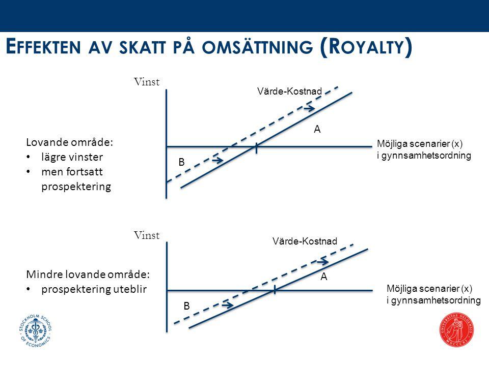 E FFEKTEN AV SKATT PÅ OMSÄTTNING (R OYALTY ) Värde-Kostnad A B Möjliga scenarier (x) i gynnsamhetsordning Lovande område: • lägre vinster • men fortsa
