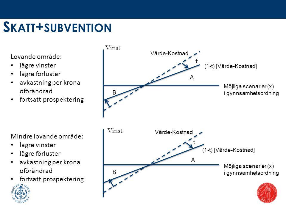 S KATT + SUBVENTION Möjliga scenarier (x) i gynnsamhetsordning A B t (1-t) [Värde-Kostnad] Lovande område: • lägre vinster • lägre förluster • avkastn