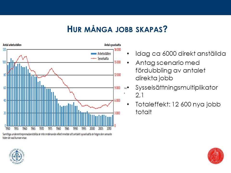 H UR MÅNGA JOBB SKAPAS ? • Idag ca 6000 direkt anställda • Antag scenario med fördubbling av antalet direkta jobb • Sysselsättningsmultiplikator 2,1 •