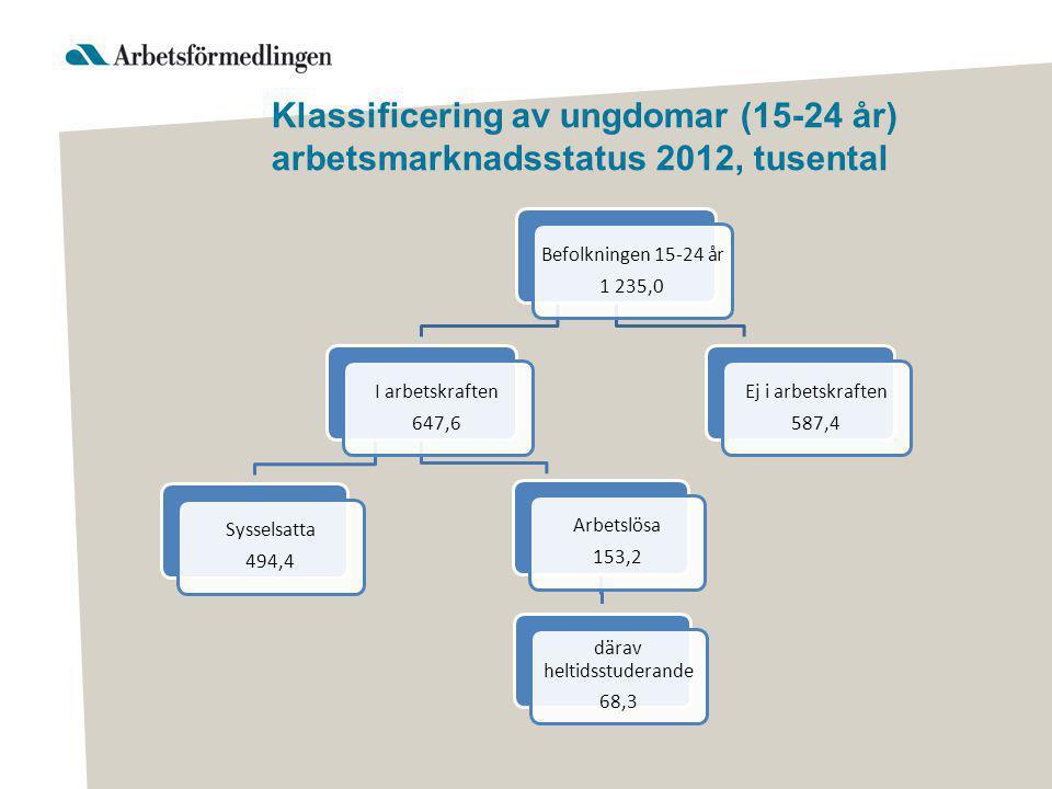Klassificering av ungdomar (15-24 år) arbetsmarknadsstatus 2012, tusental Befolkningen 15-24 år 1 235,0 I arbetskraften 647,6 Sysselsatta 494,4 Arbetslösa 153,2 därav heltidsstuderande 68,3 Ej i arbetskraften 587,4