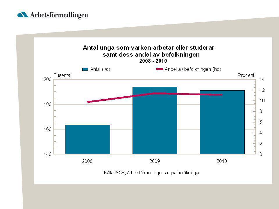 •Av de drygt 190 000 unga som varken arbetade eller studerade 2010 var det: •Närmare 60 000 (drygt 30 %) saknar känd aktivitet.