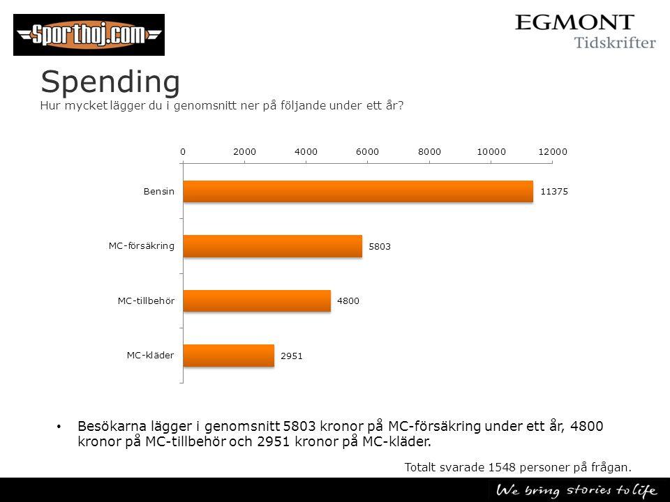 Spending Hur mycket lägger du i genomsnitt ner på följande under ett år? • Besökarna lägger i genomsnitt 5803 kronor på MC-försäkring under ett år, 48