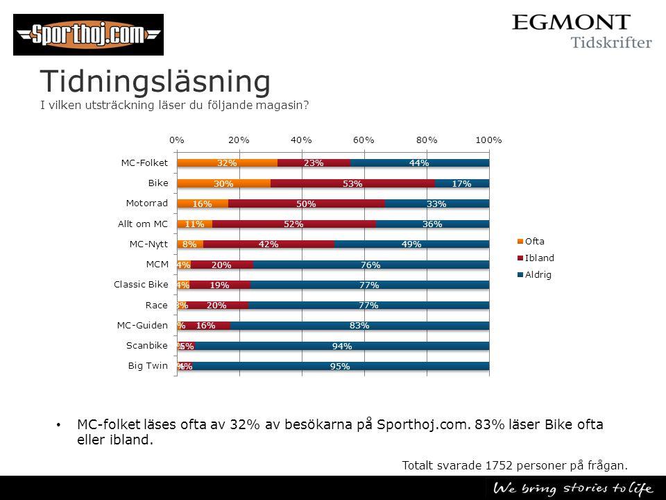 Tidningsläsning I vilken utsträckning läser du följande magasin? • MC-folket läses ofta av 32% av besökarna på Sporthoj.com. 83% läser Bike ofta eller