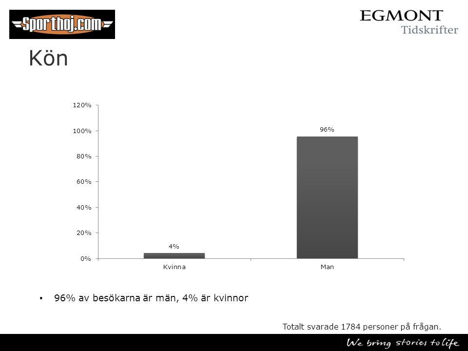 Kön • 96% av besökarna är män, 4% är kvinnor Totalt svarade 1784 personer på frågan.