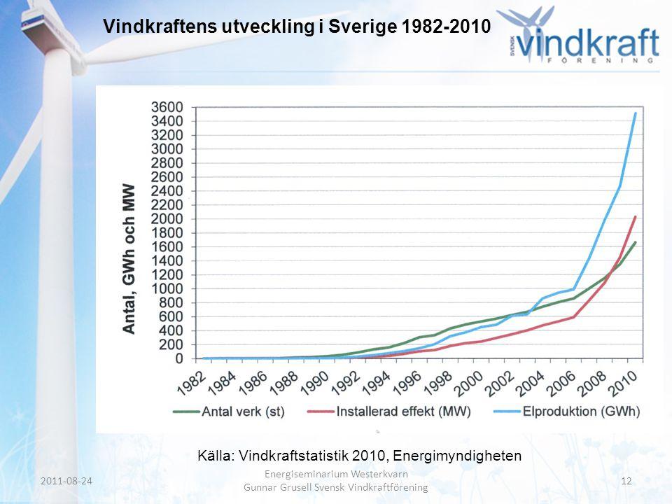 Header • Body Text Vindkraftens utveckling i Sverige 1982-2010 2011-08-2412 Energiseminarium Westerkvarn Gunnar Grusell Svensk Vindkraftförening Källa
