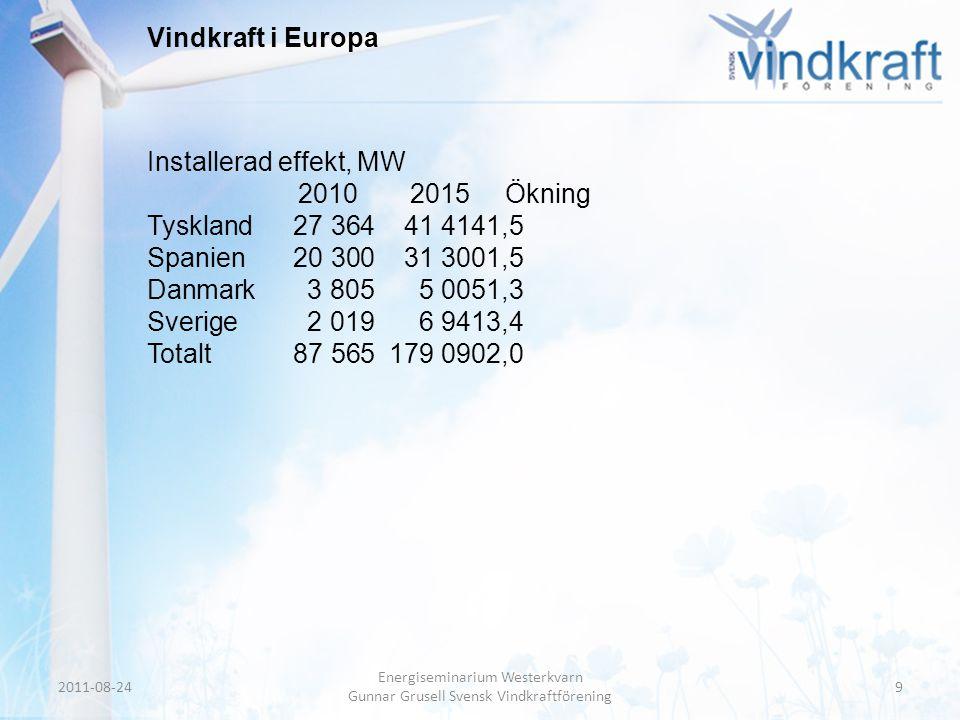 Header • Body Text Vindkraft i Europa Installerad effekt, MW 20102015Ökning Tyskland27 36441 4141,5 Spanien20 30031 3001,5 Danmark3 8055 0051,3 Sverig