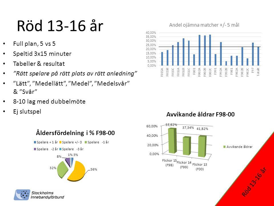 Svart 17-19 år • Full plan, 5 vs 5 • Speltid 3x20 minuter • Tabeller & resultat • Dagens divisions- & seriesystem • Slutspel • B-licensbegränsning – 7st 2014/2015 = 99 och yngre Svart 17-19 år