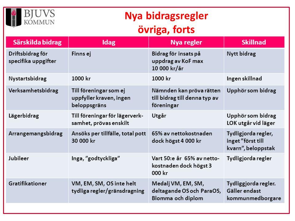 Särskilda bidragIdagNya reglerSkillnad Driftsbidrag för specifika uppgifter Finns ejBidrag för insats på uppdrag av KoF max 10 000 kr/år Nytt bidrag N