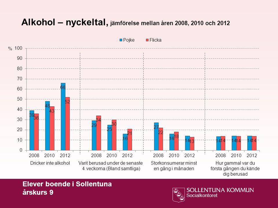 Socialkontoret Elever boende i Sollentuna årskurs 9 % Alkohol – nyckeltal, jämförelse mellan åren 2008, 2010 och 2012 Dricker inte alkoholVarit berusad under de senaste 4 veckorna (Bland samtliga) Hur gammal var du första gången du kände dig berusad Storkonsumerar minst en gång i månaden