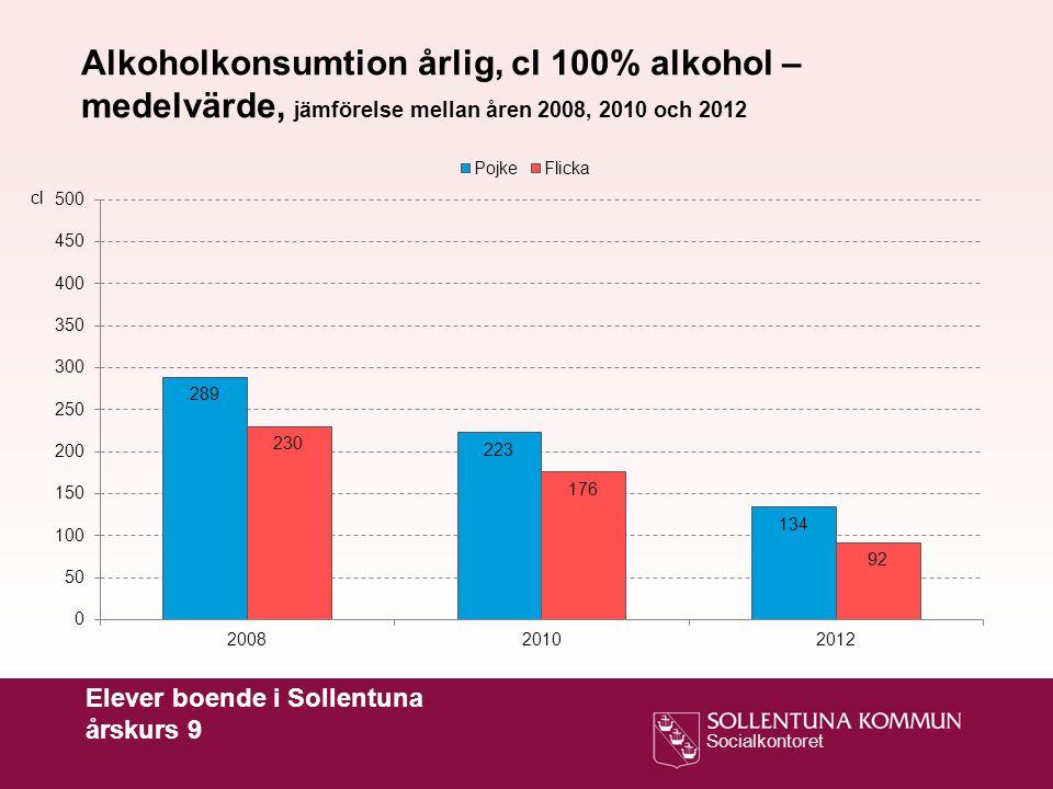 Socialkontoret Elever boende i Sollentuna årskurs 9 Alkoholkonsumtion årlig, cl 100% alkohol – medelvärde, jämförelse mellan åren 2008, 2010 och 2012 cl