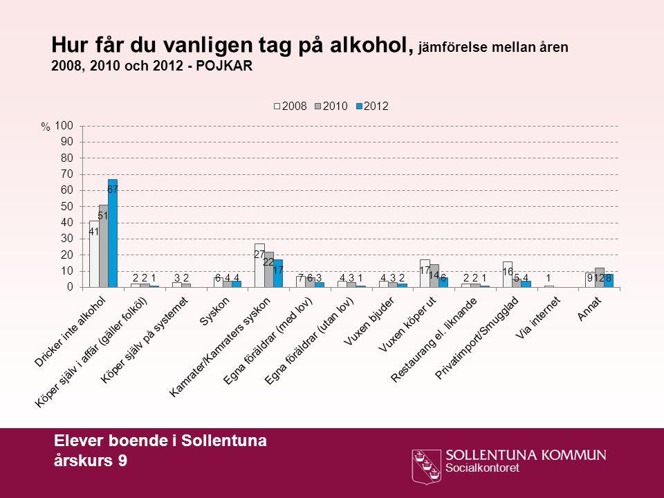 Socialkontoret Elever boende i Sollentuna årskurs 9 Hur får du vanligen tag på alkohol, jämförelse mellan åren 2008, 2010 och 2012 - POJKAR %