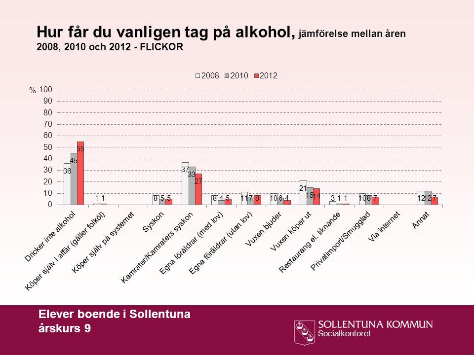 Socialkontoret Elever boende i Sollentuna årskurs 9 Hur får du vanligen tag på alkohol, jämförelse mellan åren 2008, 2010 och 2012 - FLICKOR %