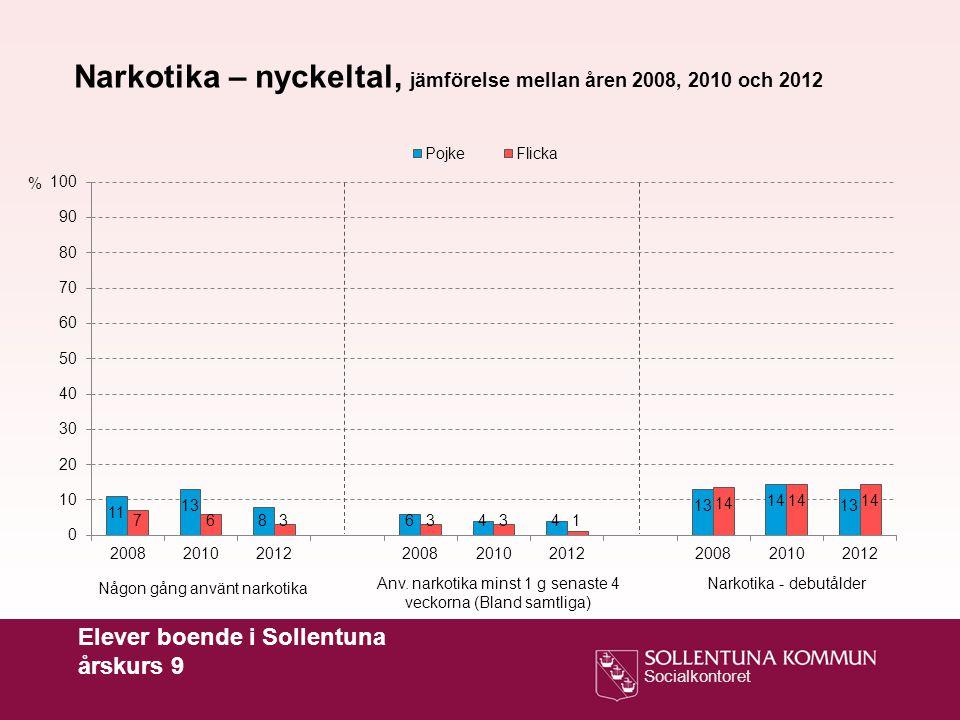 Socialkontoret Elever boende i Sollentuna årskurs 9 % Narkotika – nyckeltal, jämförelse mellan åren 2008, 2010 och 2012 Någon gång använt narkotika Anv.