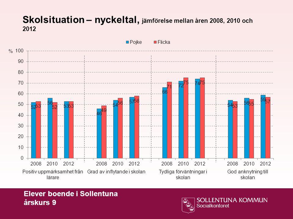 Socialkontoret Elever boende i Sollentuna årskurs 9 % Skolsituation – nyckeltal, jämförelse mellan åren 2008, 2010 och 2012 Positiv uppmärksamhet från lärare Grad av inflytande i skolanGod anknytning till skolan Tydliga förväntningar i skolan