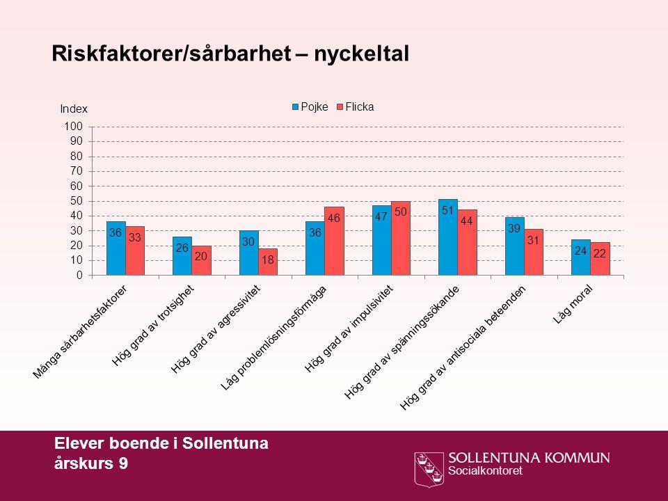 Socialkontoret Elever boende i Sollentuna årskurs 9 Index Riskfaktorer/sårbarhet – nyckeltal