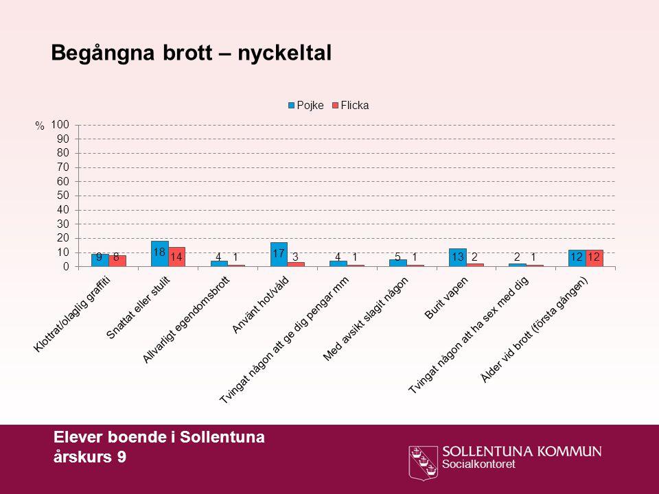 Socialkontoret Elever boende i Sollentuna årskurs 9 Begångna brott – nyckeltal %