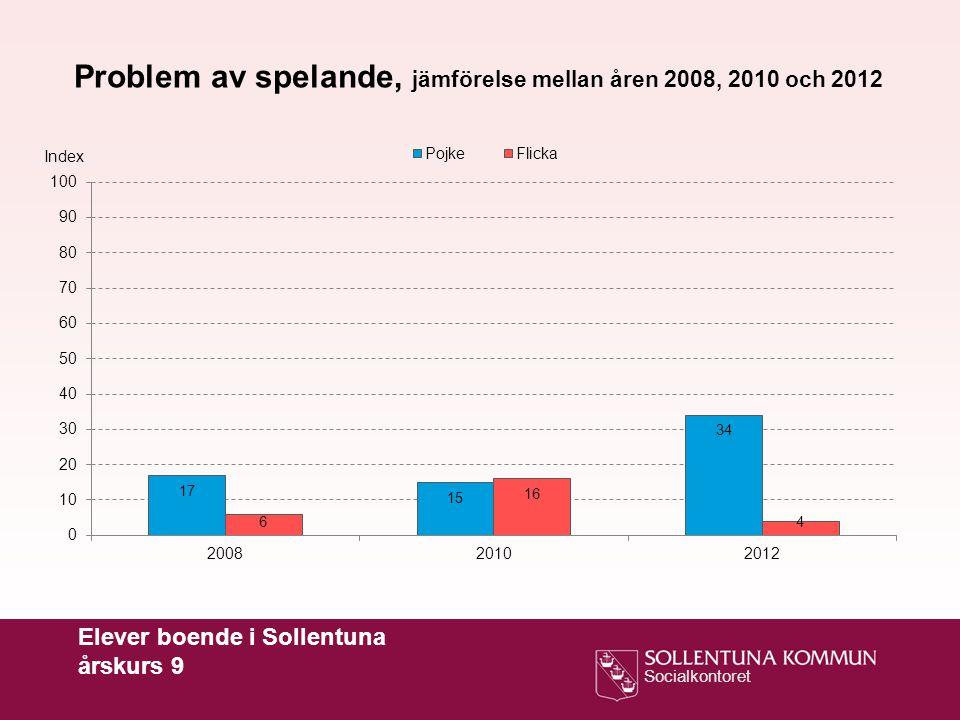 Socialkontoret Elever boende i Sollentuna årskurs 9 Problem av spelande, jämförelse mellan åren 2008, 2010 och 2012 Index