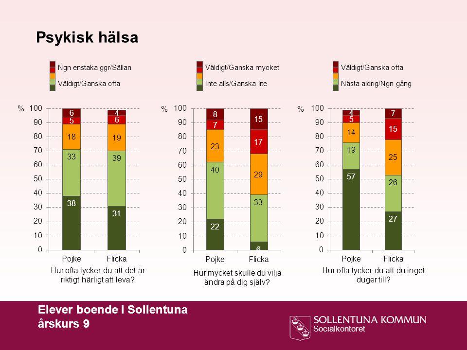 Socialkontoret Elever boende i Sollentuna årskurs 9 Psykisk hälsa Hur ofta tycker du att det är riktigt härligt att leva.