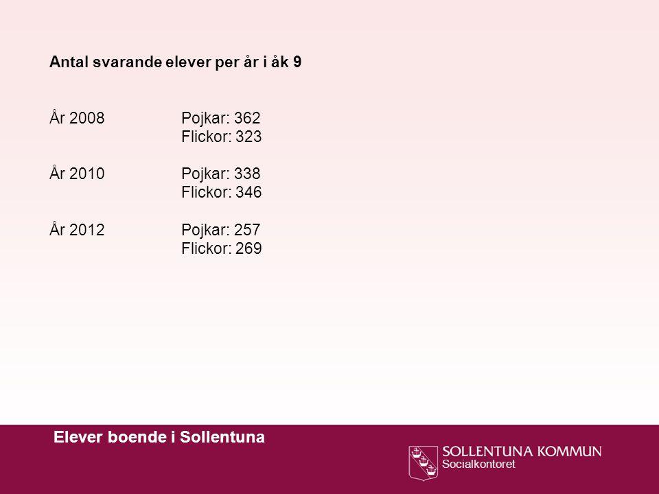 Socialkontoret Elever boende i Sollentuna Antal svarande elever per år i åk 9 År 2008Pojkar: 362 Flickor: 323 År 2010Pojkar: 338 Flickor: 346 År 2012Pojkar: 257 Flickor: 269